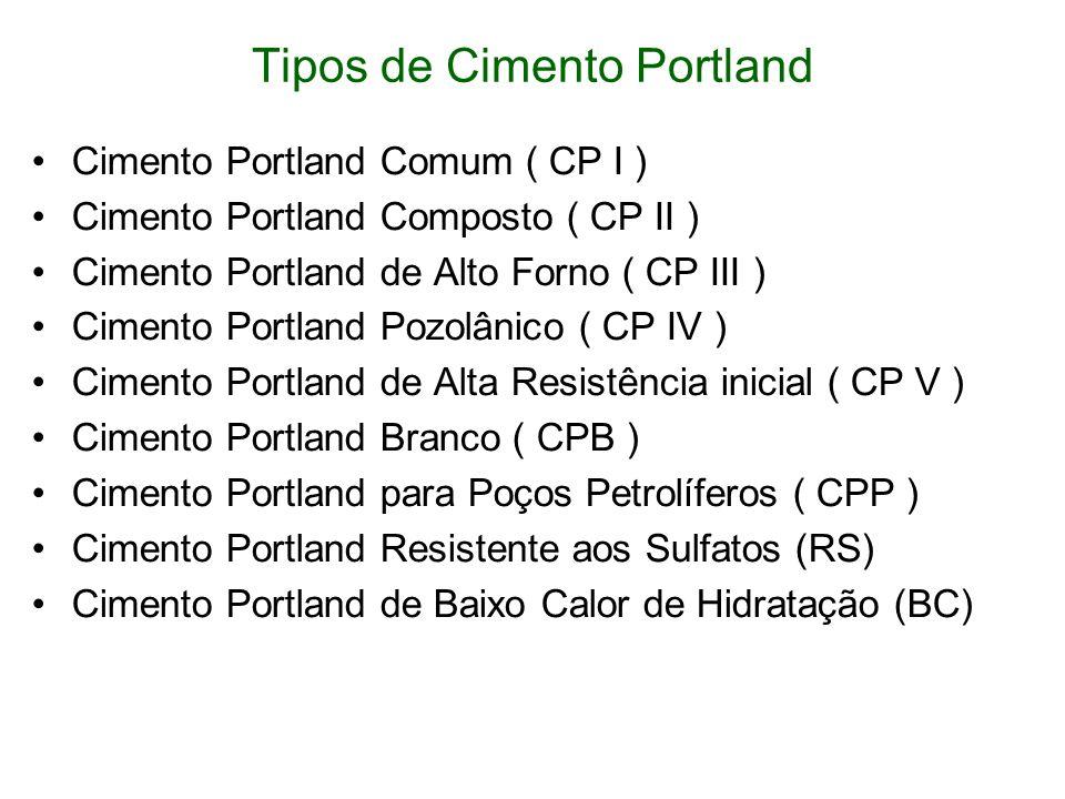 Tipos de Cimento Portland Cimento Portland Comum ( CP I ) Cimento Portland Composto ( CP II ) Cimento Portland de Alto Forno ( CP III ) Cimento Portla