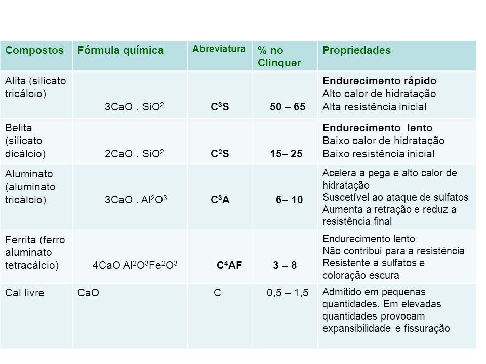 CompostosFórmula química Abreviatura % no Clinquer Propriedades Alita (silicato tricálcio) 3CaO. SiO 2 C 3 S 50 – 65 Endurecimento rápido Alto calor d