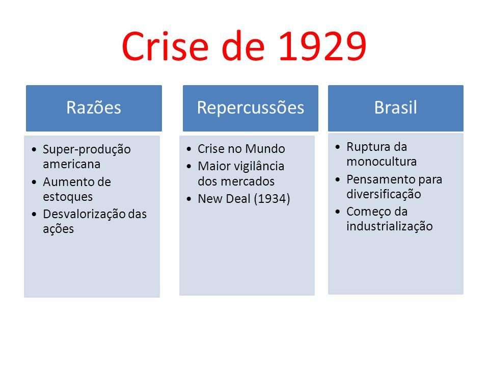 Crise de 1929 Razões Super-produção americana Aumento de estoques Desvalorização das ações Repercussões Crise no Mundo Maior vigilância dos mercados N