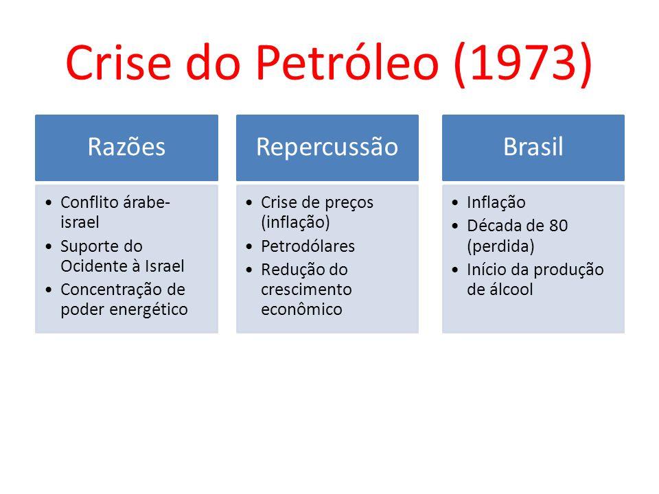 Crise do Petróleo (1973) Razões Conflito árabe- israel Suporte do Ocidente à Israel Concentração de poder energético Repercussão Crise de preços (infl