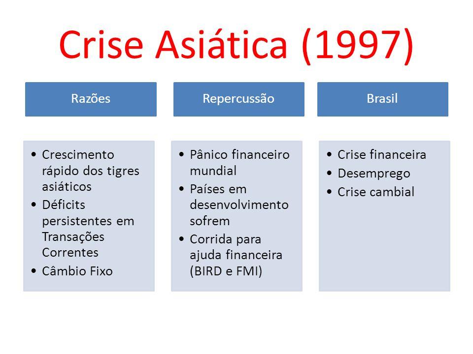 Crise Asiática (1997) Razões Crescimento rápido dos tigres asiáticos Déficits persistentes em Transações Correntes Câmbio Fixo Repercussão Pânico fina
