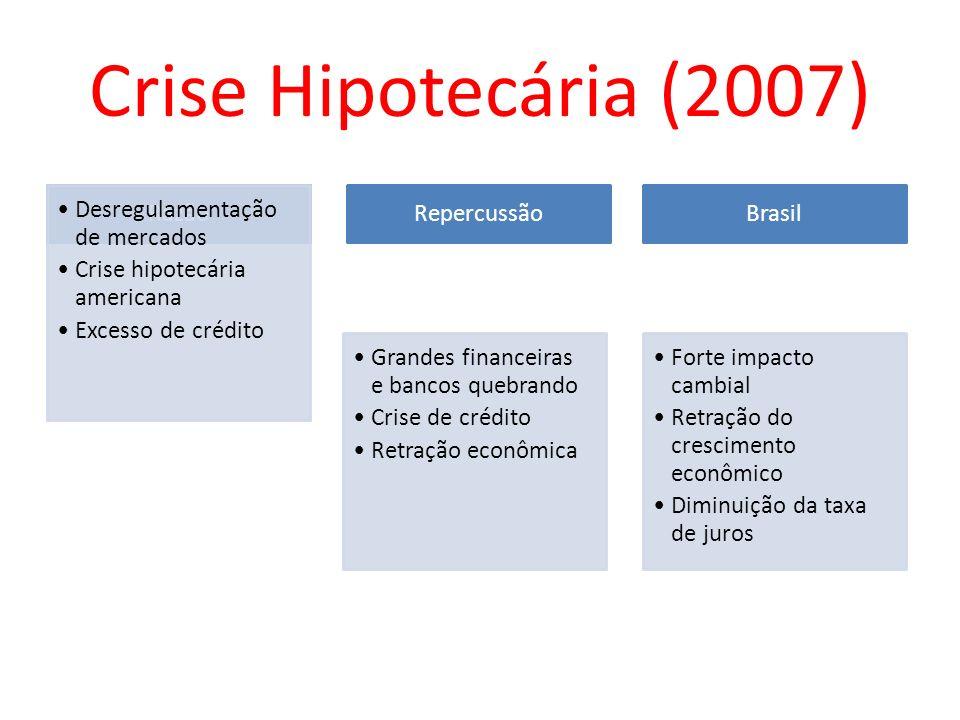 Crise Hipotecária (2007) Razão Desregulamentação de mercados Crise hipotecária americana Excesso de crédito Repercussão Grandes financeiras e bancos q