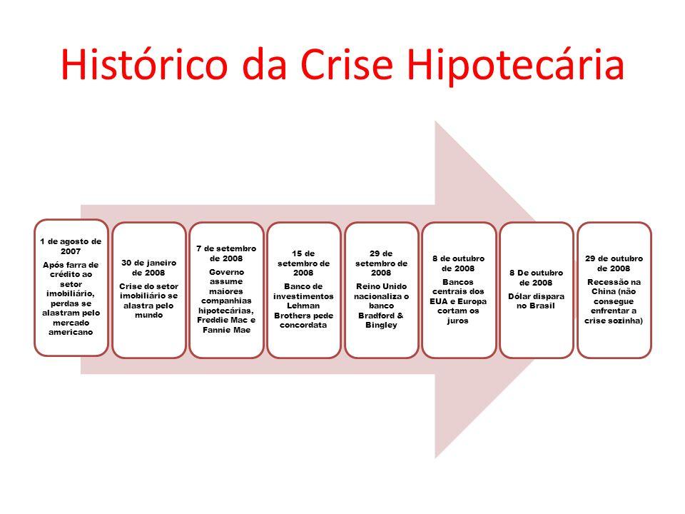 Histórico da Crise Hipotecária 1 de agosto de 2007 Após farra de crédito ao setor imobiliário, perdas se alastram pelo mercado americano 30 de janeiro