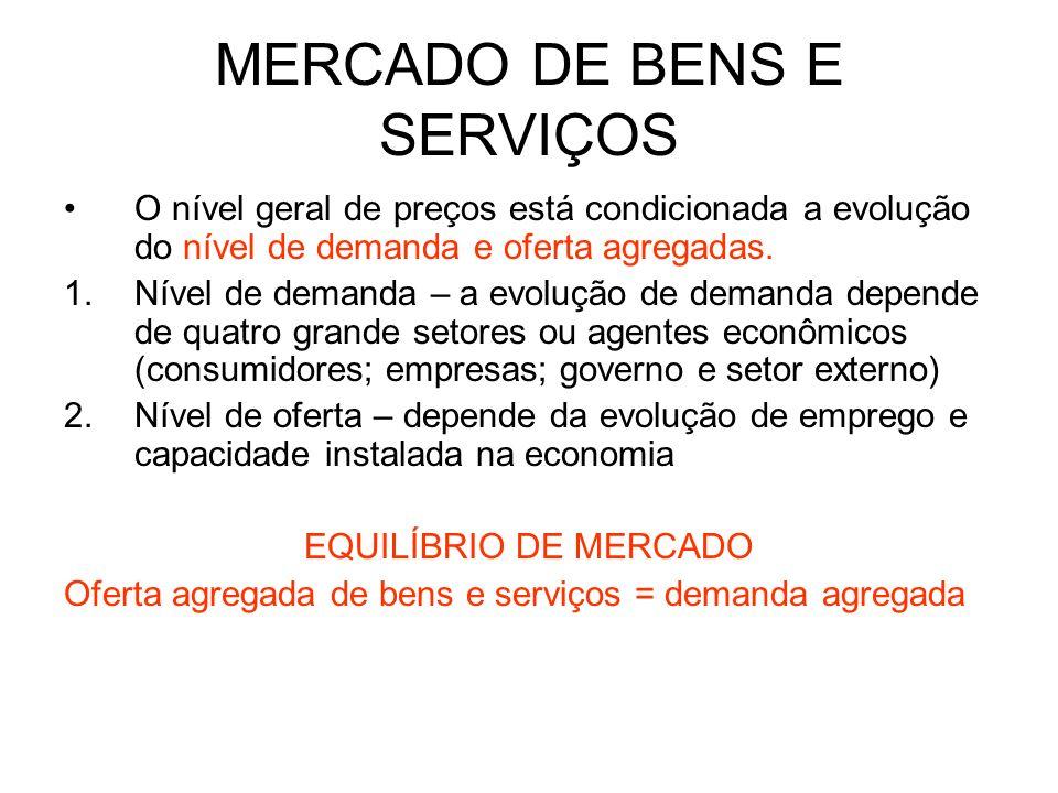 MERCADO DE BENS E SERVIÇOS O nível geral de preços está condicionada a evolução do nível de demanda e oferta agregadas. 1.Nível de demanda – a evoluçã