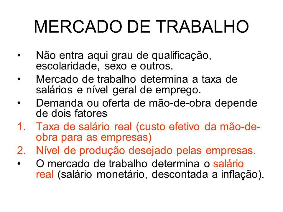 MERCADO DE TRABALHO Não entra aqui grau de qualificação, escolaridade, sexo e outros. Mercado de trabalho determina a taxa de salários e nível geral d