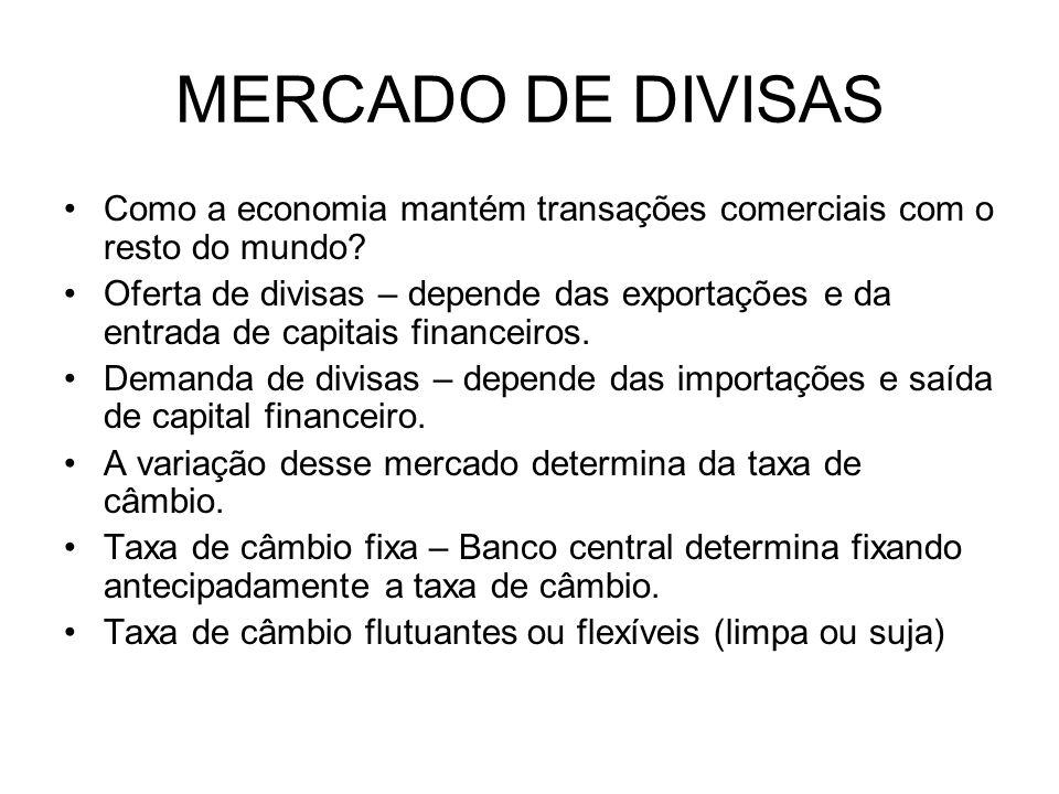 MERCADO DE DIVISAS Como a economia mantém transações comerciais com o resto do mundo? Oferta de divisas – depende das exportações e da entrada de capi