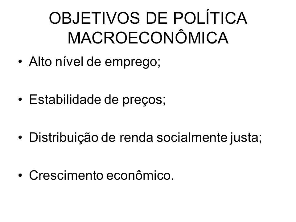 OBJETIVOS DE POLÍTICA MACROECONÔMICA Alto nível de emprego; Estabilidade de preços; Distribuição de renda socialmente justa; Crescimento econômico.
