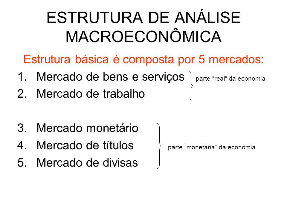 ESTRUTURA DE ANÁLISE MACROECONÔMICA Estrutura básica é composta por 5 mercados: 1.Mercado de bens e serviços parte real da economia 2.Mercado de traba