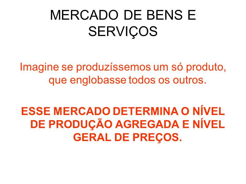 MERCADO DE BENS E SERVIÇOS Imagine se produzíssemos um só produto, que englobasse todos os outros. ESSE MERCADO DETERMINA O NÍVEL DE PRODUÇÃO AGREGADA