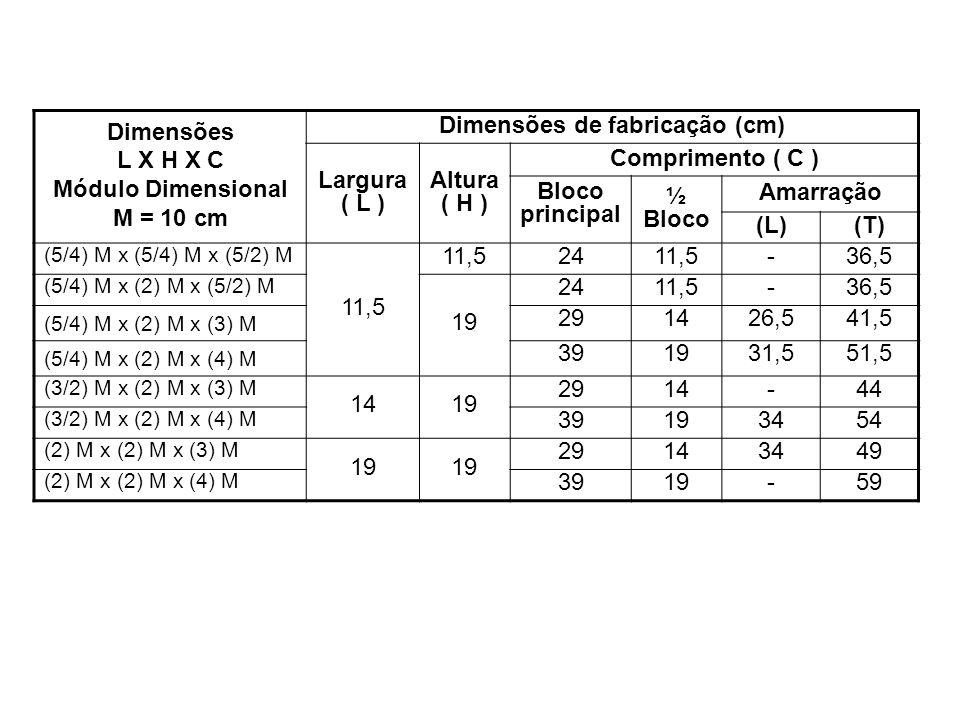Dimensões L X H X C Módulo Dimensional M = 10 cm Dimensões de fabricação (cm) Largura ( L ) Altura ( H ) Comprimento ( C ) Bloco principal ½ Bloco Ama