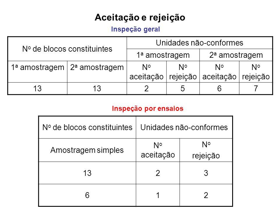 Aceitação e rejeição Inspeção geral N o de blocos constituintes Unidades não-conformes 1 a amostragem2 a amostragem 1 a amostragem2 a amostragemN o ac