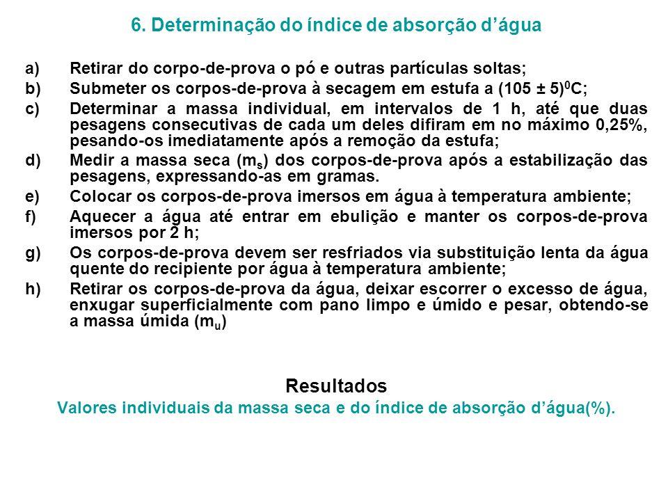 6. Determinação do índice de absorção dágua a)Retirar do corpo-de-prova o pó e outras partículas soltas; b)Submeter os corpos-de-prova à secagem em es