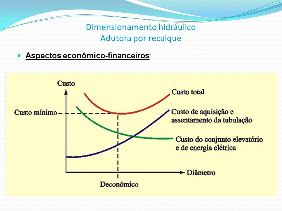 Dimensionamento hidráulico Adutora por recalque Aspectos econômico-financeiros: