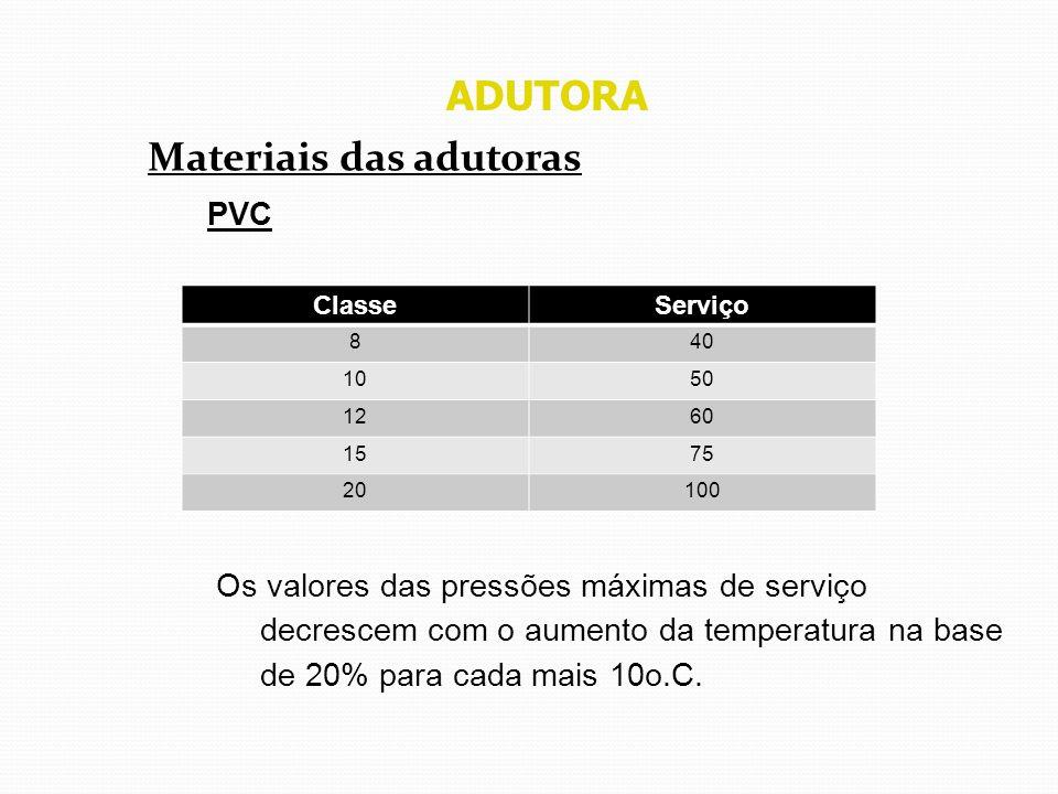 ADUTORA Materiais das adutoras PVC Os valores das pressões máximas de serviço decrescem com o aumento da temperatura na base de 20% para cada mais 10o