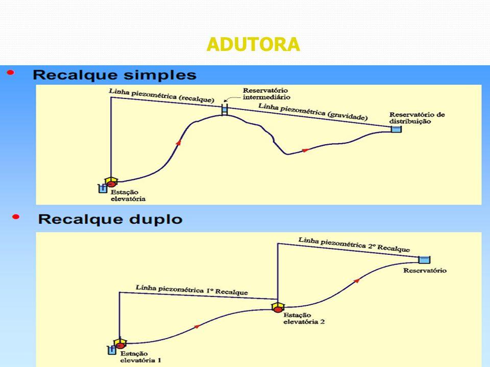 ADUTORA DISPOSITIVOS DE PROTEÇÃO DAS ADUTORAS Blocos de Ancoragem Podem ser calculados pela fórmula: E = k P A E: empuxo, N; P: pressão do teste hidráulico em campo, Pa; A: área da seção interna do tubo, m 2 ; K: coeficiente que depende da natureza da tubulação.