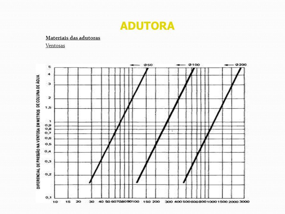 ADUTORA Materiais das adutoras Ventosas Vazão de ar Vazão de ar (l/s) Gráfico de dimensionamento apresentado pela BARBARÁ (hoje Saint Gobain) - (press