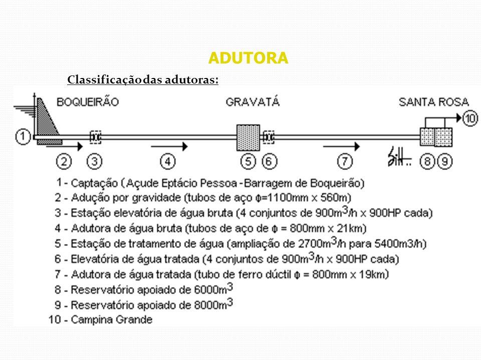 ADUTORA Projeto de linhas adutoras Dimensionamento hidráulico das adutoras por gravidade: 1.