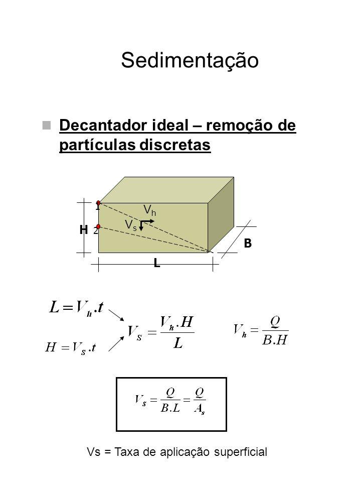 Sedimentação Decantador ideal – remoção de partículas discretas Segundo Hazen (1904) o decantador ideal pode ser dividido em quatro zonas distintas Taxa de aplicação superficial