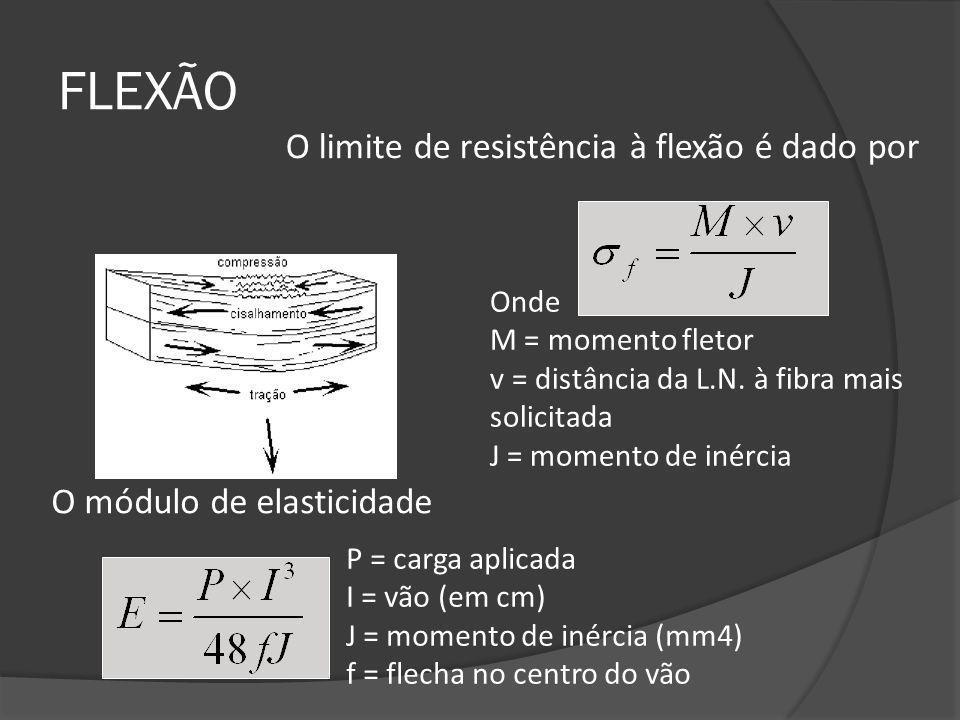FLEXÃO O limite de resistência à flexão é dado por Onde M = momento fletor v = distância da L.N. à fibra mais solicitada J = momento de inércia P = ca