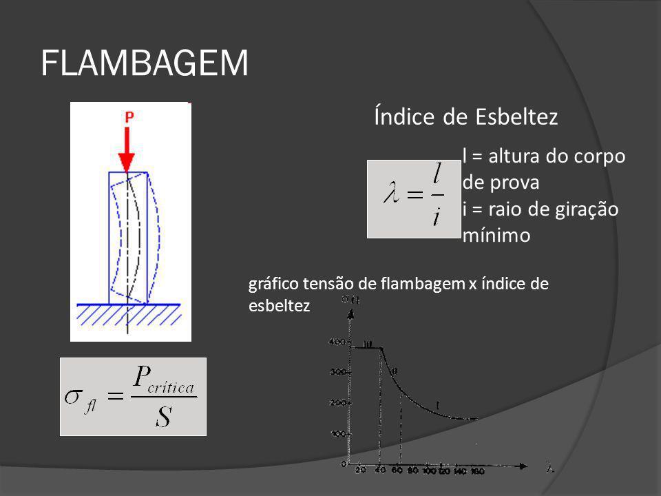 FLAMBAGEM Índice de Esbeltez l = altura do corpo de prova i = raio de giração mínimo gráfico tensão de flambagem x índice de esbeltez