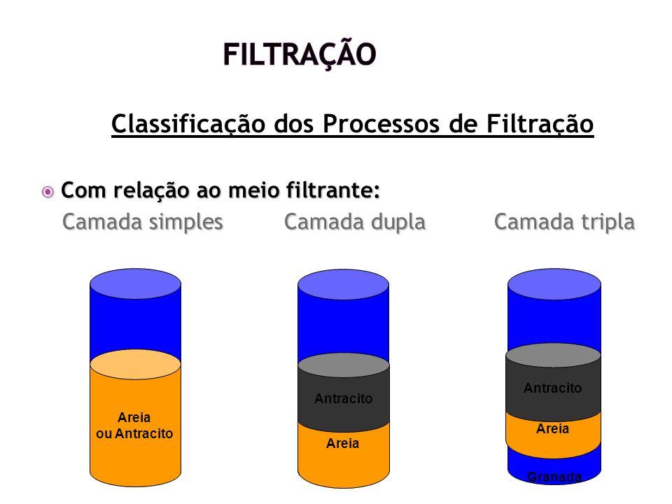 Classificação dos Processos de Filtração Com relação ao meio filtrante: Com relação ao meio filtrante: Camada simples Camada dupla Camada tripla Areia