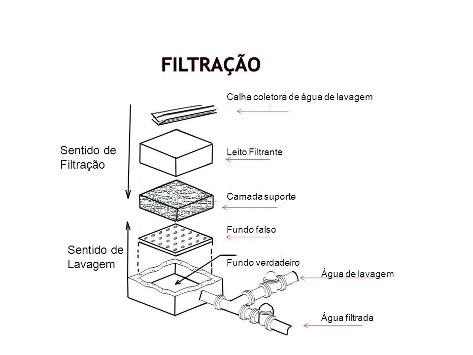 Partes constitutivas de um sistema de filtração Materiais filtrantes: composição, granulometria e altura; Camada suporte: Granulometria, altura; Fundo falso: Coleta de água filtrada e introdução de água de lavagem;