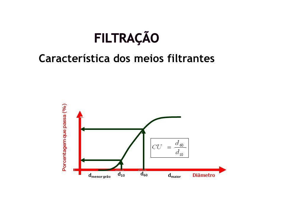 Característica dos meios filtrantes Diâmetro Porcentagem que passa (%) d 10 d 60 d menor grão d maior grão