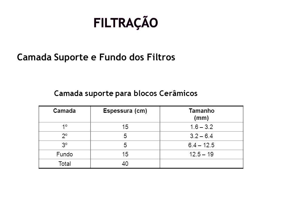 Camada Suporte e Fundo dos Filtros Camada suporte para blocos Cerâmicos CamadaEspessura (cm)Tamanho (mm) 1º151.6 – 3.2 2º53.2 – 6.4 3º56.4 – 12.5 Fund