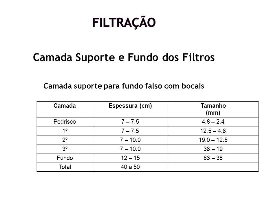 Camada Suporte e Fundo dos Filtros Camada suporte para fundo falso com bocais CamadaEspessura (cm)Tamanho (mm) Pedrisco7 – 7.54.8 – 2.4 1º7 – 7.512.5