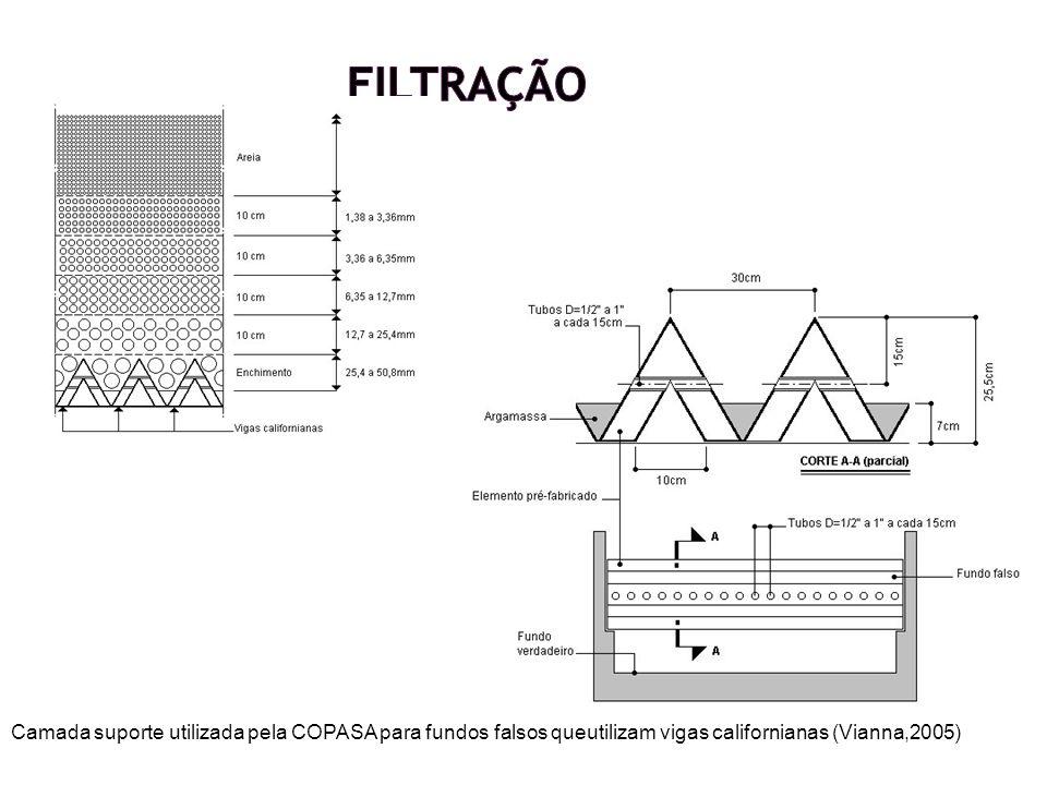Camada suporte utilizada pela COPASA para fundos falsos queutilizam vigas californianas (Vianna,2005)