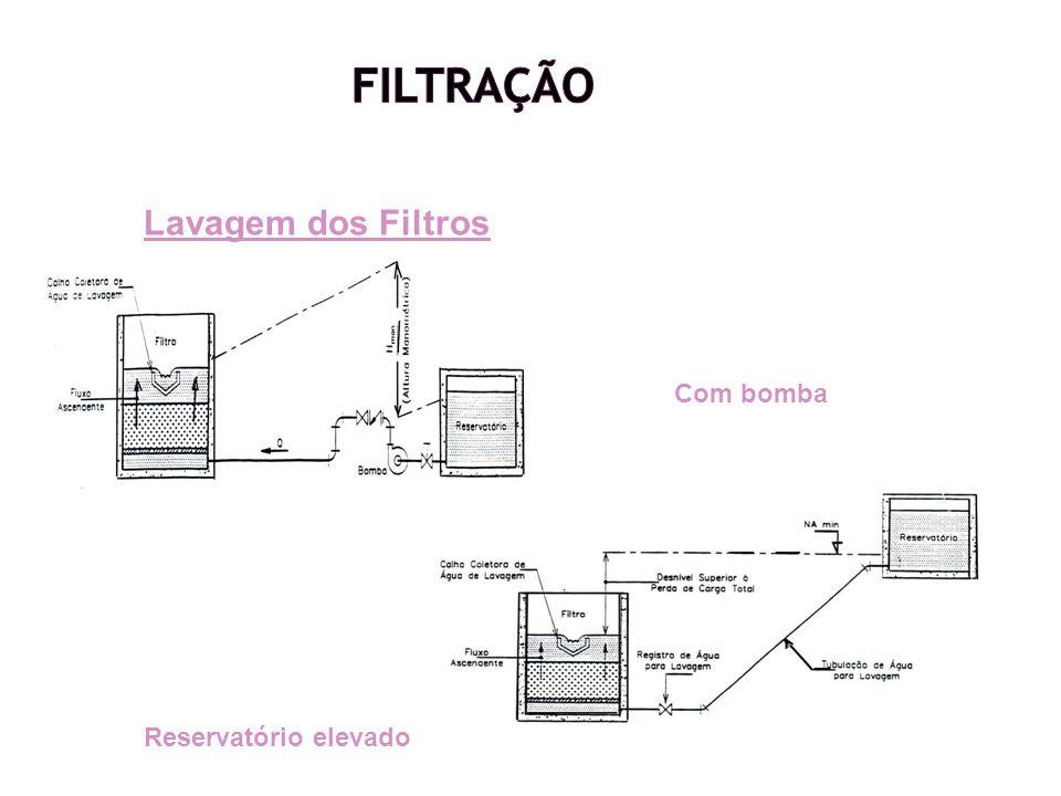 Lavagem dos Filtros Com bomba Reservatório elevado