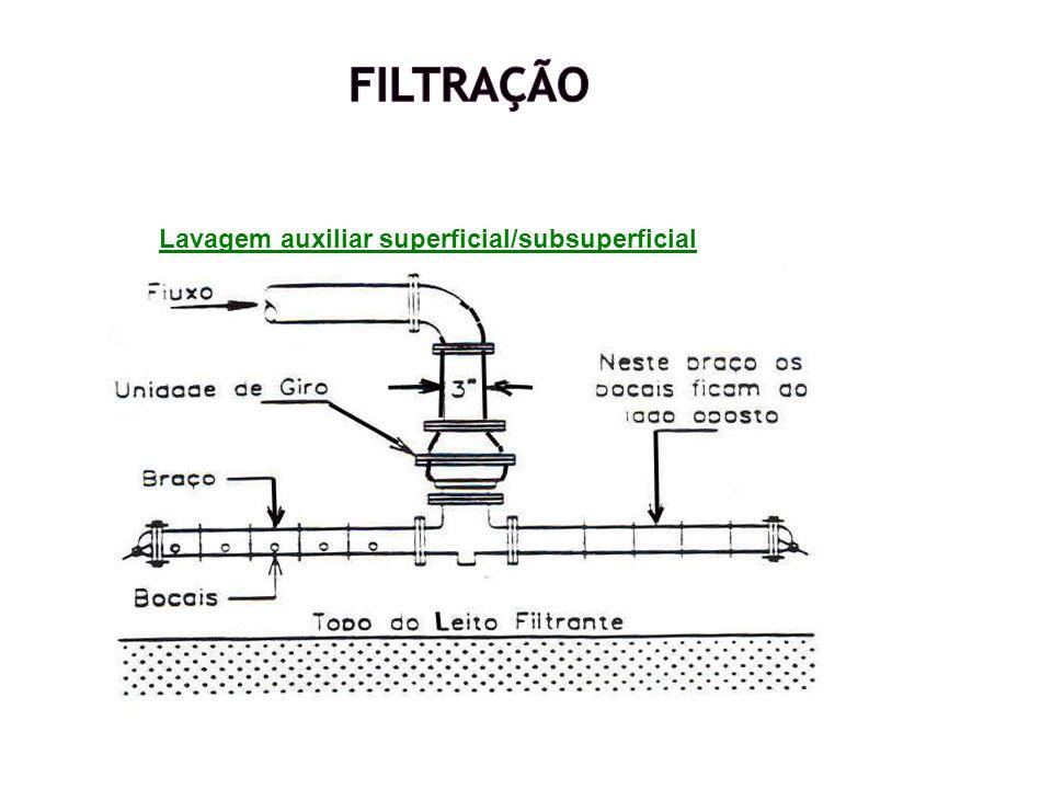 Lavagem auxiliar superficial/subsuperficial