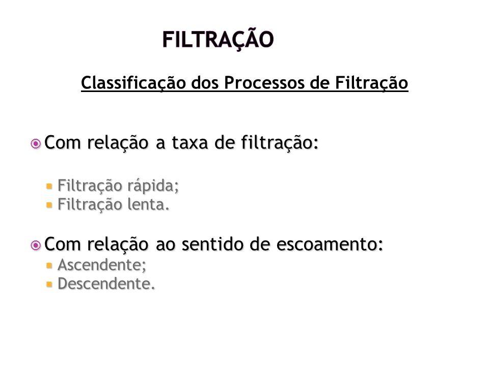 Classificação dos Processos de Filtração Com relação a taxa de filtração: Com relação a taxa de filtração: Filtração rápida; Filtração rápida; Filtraç