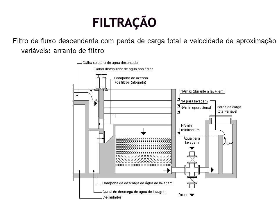 Filtro de fluxo descendente com perda de carga total e velocidade de aproximação variáveis : arranjo de filtro