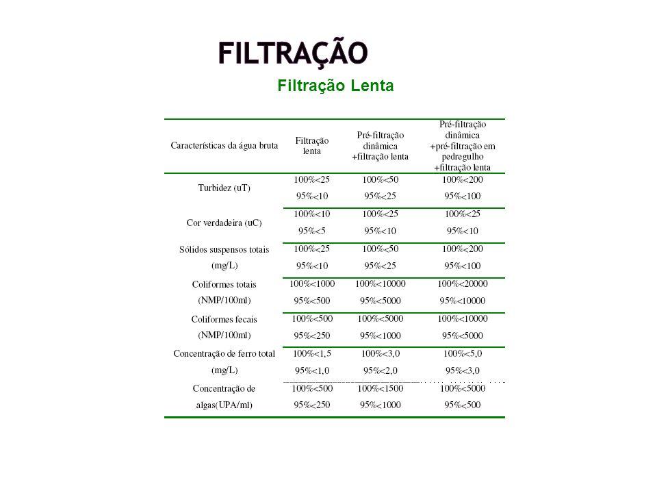 Características hidráulicas TAXA DE FILTRAÇÃO: