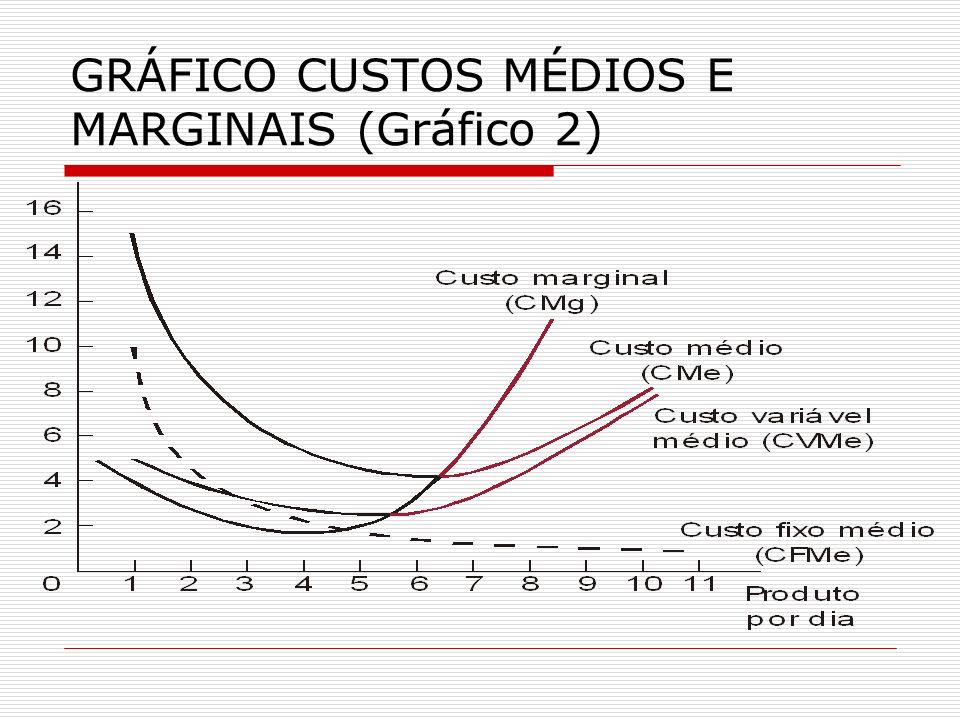 GRÁFICO CUSTOS MÉDIOS E MARGINAIS (Gráfico 2)