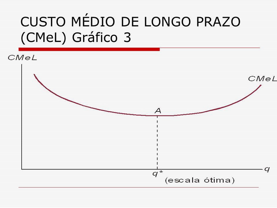 CUSTO MÉDIO DE LONGO PRAZO (CMeL) Gráfico 3