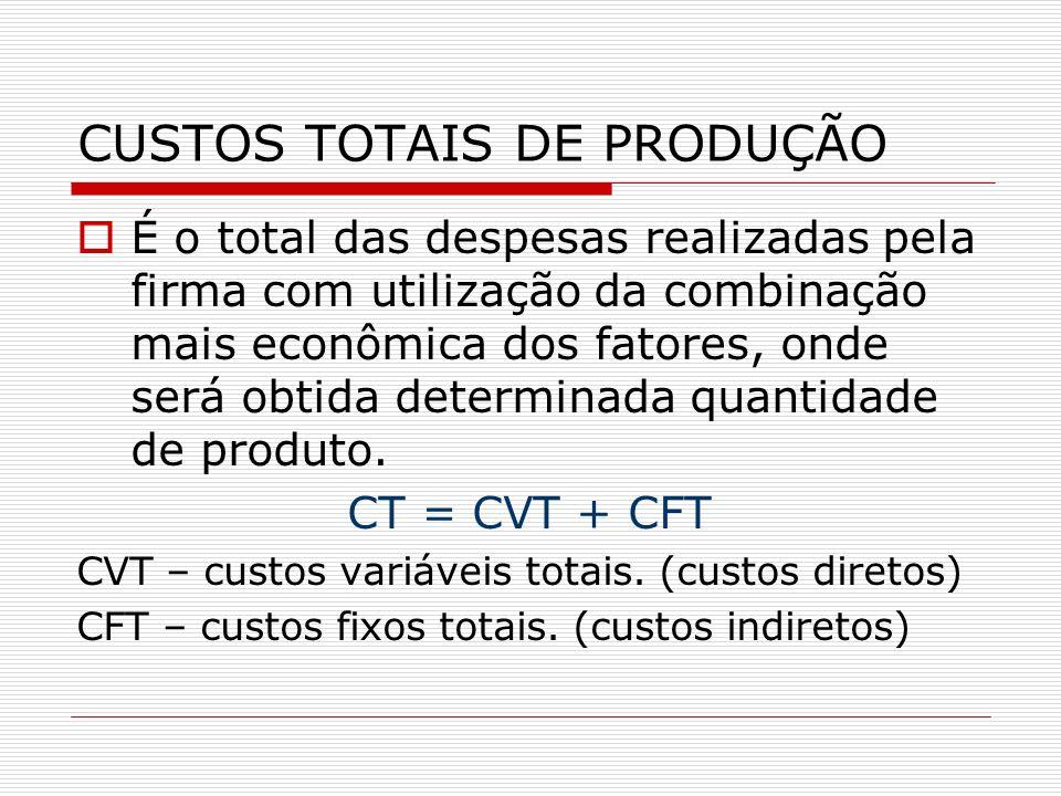 CUSTOS TOTAIS DE PRODUÇÃO É o total das despesas realizadas pela firma com utilização da combinação mais econômica dos fatores, onde será obtida deter