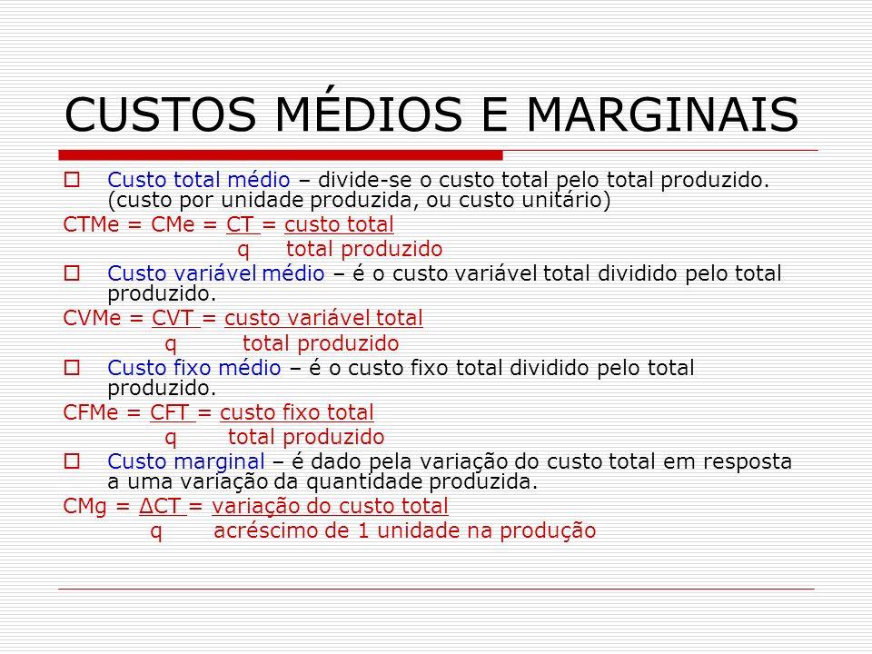 CUSTOS MÉDIOS E MARGINAIS Custo total médio – divide-se o custo total pelo total produzido. (custo por unidade produzida, ou custo unitário) CTMe = CM