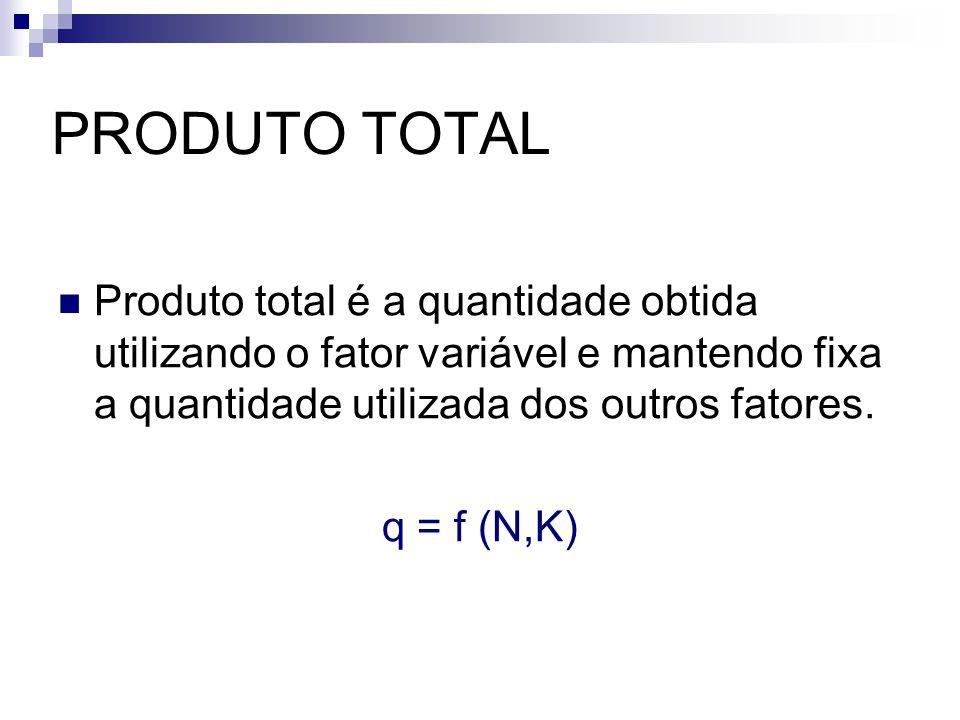PRODUTO TOTAL Produto total é a quantidade obtida utilizando o fator variável e mantendo fixa a quantidade utilizada dos outros fatores. q = f (N,K)