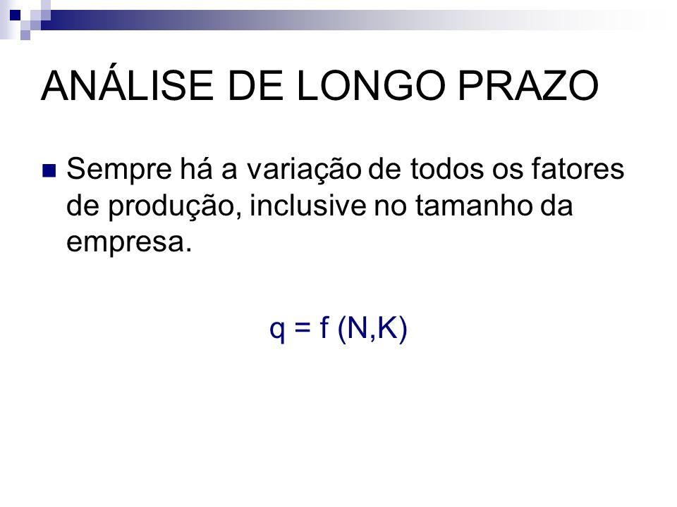 ANÁLISE DE LONGO PRAZO Sempre há a variação de todos os fatores de produção, inclusive no tamanho da empresa. q = f (N,K)