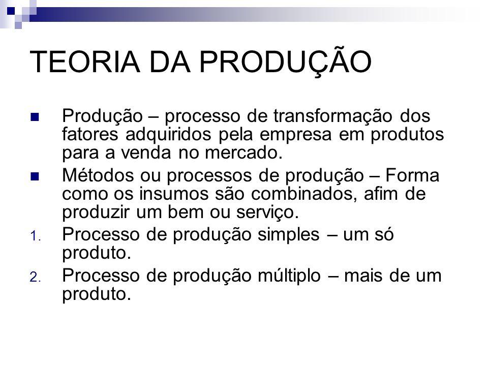 TEORIA DA PRODUÇÃO Produção – processo de transformação dos fatores adquiridos pela empresa em produtos para a venda no mercado. Métodos ou processos
