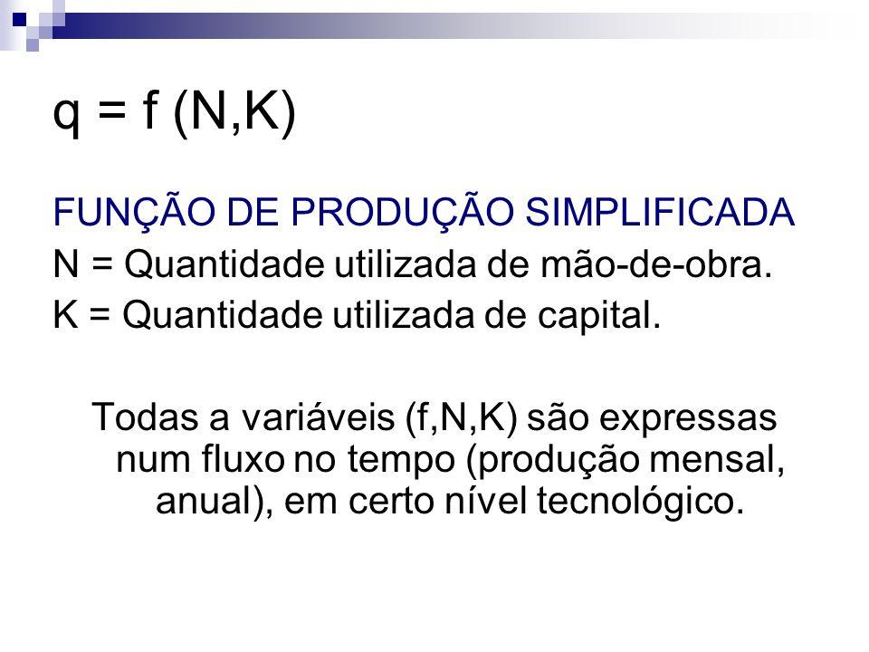 q = f (N,K) FUNÇÃO DE PRODUÇÃO SIMPLIFICADA N = Quantidade utilizada de mão-de-obra. K = Quantidade utilizada de capital. Todas a variáveis (f,N,K) sã