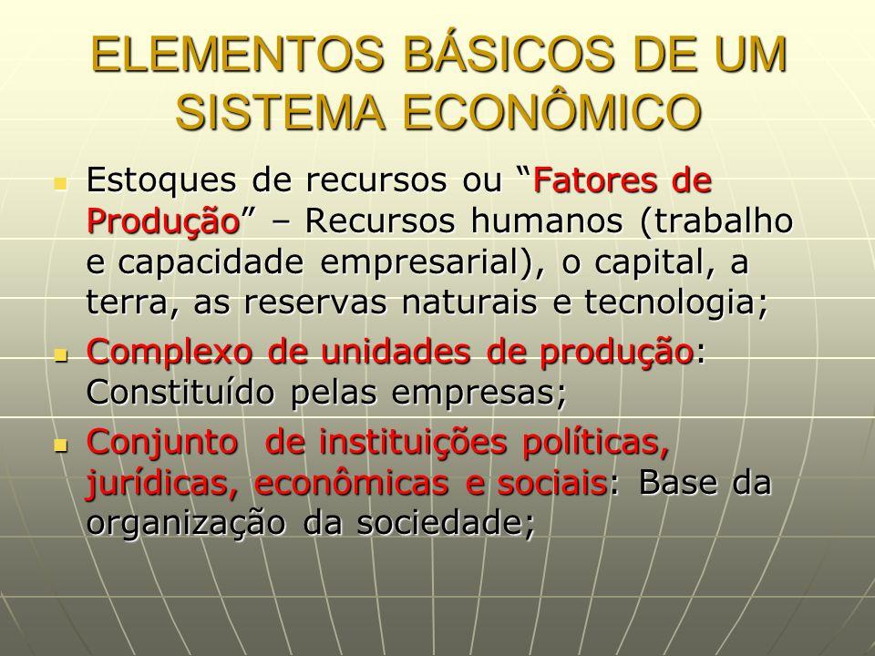 ELEMENTOS BÁSICOS DE UM SISTEMA ECONÔMICO Estoques de recursos ou Fatores de Produção – Recursos humanos (trabalho e capacidade empresarial), o capita