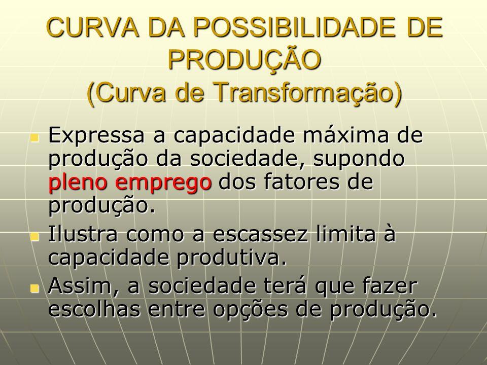 CURVA DA POSSIBILIDADE DE PRODUÇÃO (Curva de Transformação) Expressa a capacidade máxima de produção da sociedade, supondo pleno emprego dos fatores d