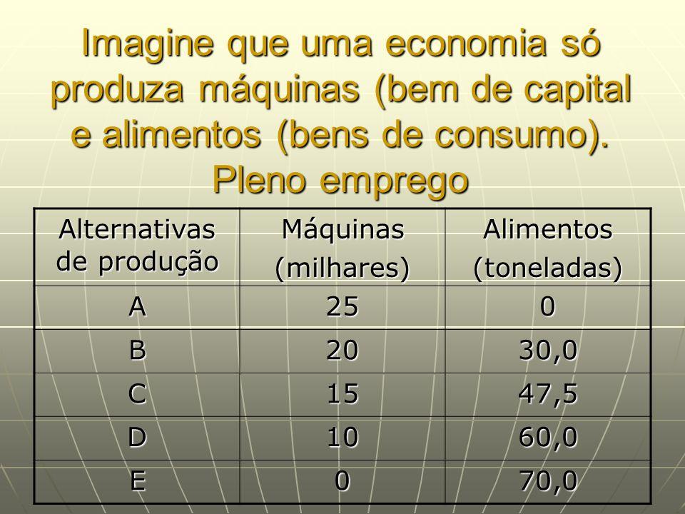 Imagine que uma economia só produza máquinas (bem de capital e alimentos (bens de consumo). Pleno emprego Alternativas de produção Máquinas(milhares)A