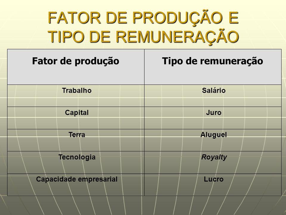 FATOR DE PRODUÇÃO E TIPO DE REMUNERAÇÃO Fator de produçãoTipo de remuneração Trabalho Capital Terra Tecnologia Capacidade empresarial Salário Juro Alu