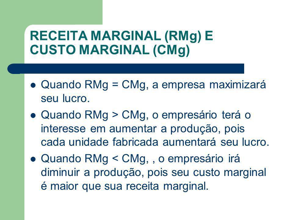 RECEITA MARGINAL (RMg) E CUSTO MARGINAL (CMg) Quando RMg = CMg, a empresa maximizará seu lucro. Quando RMg > CMg, o empresário terá o interesse em aum