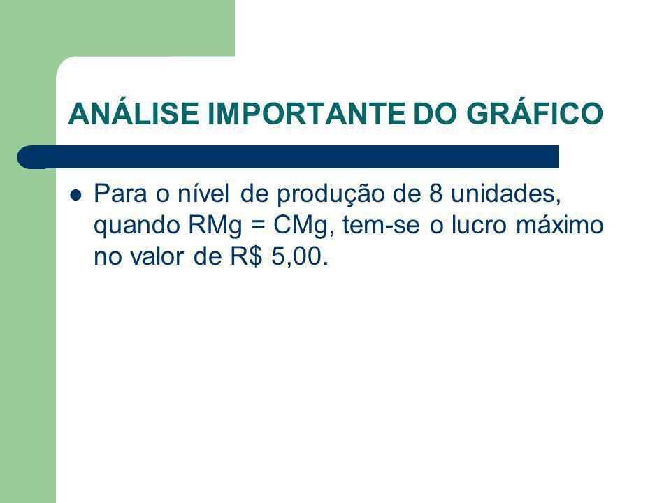 ANÁLISE IMPORTANTE DO GRÁFICO Para o nível de produção de 8 unidades, quando RMg = CMg, tem-se o lucro máximo no valor de R$ 5,00.