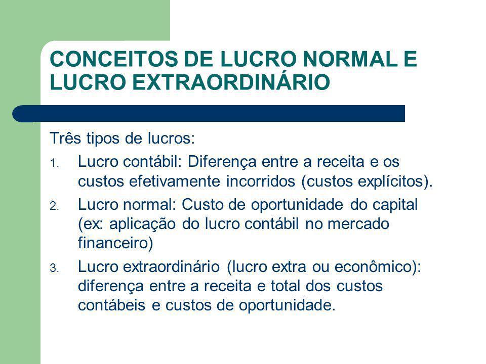CONCEITOS DE LUCRO NORMAL E LUCRO EXTRAORDINÁRIO Três tipos de lucros: 1. Lucro contábil: Diferença entre a receita e os custos efetivamente incorrido